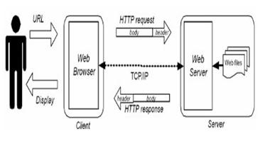 Cara Kerja Web Server